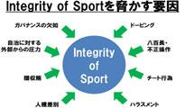 スポーツ・インテグリティを脅かす原因
