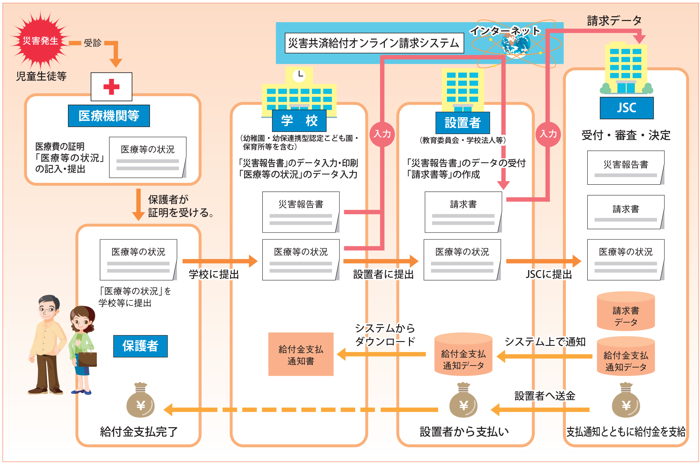 市 オンライン 大阪 システム 行政