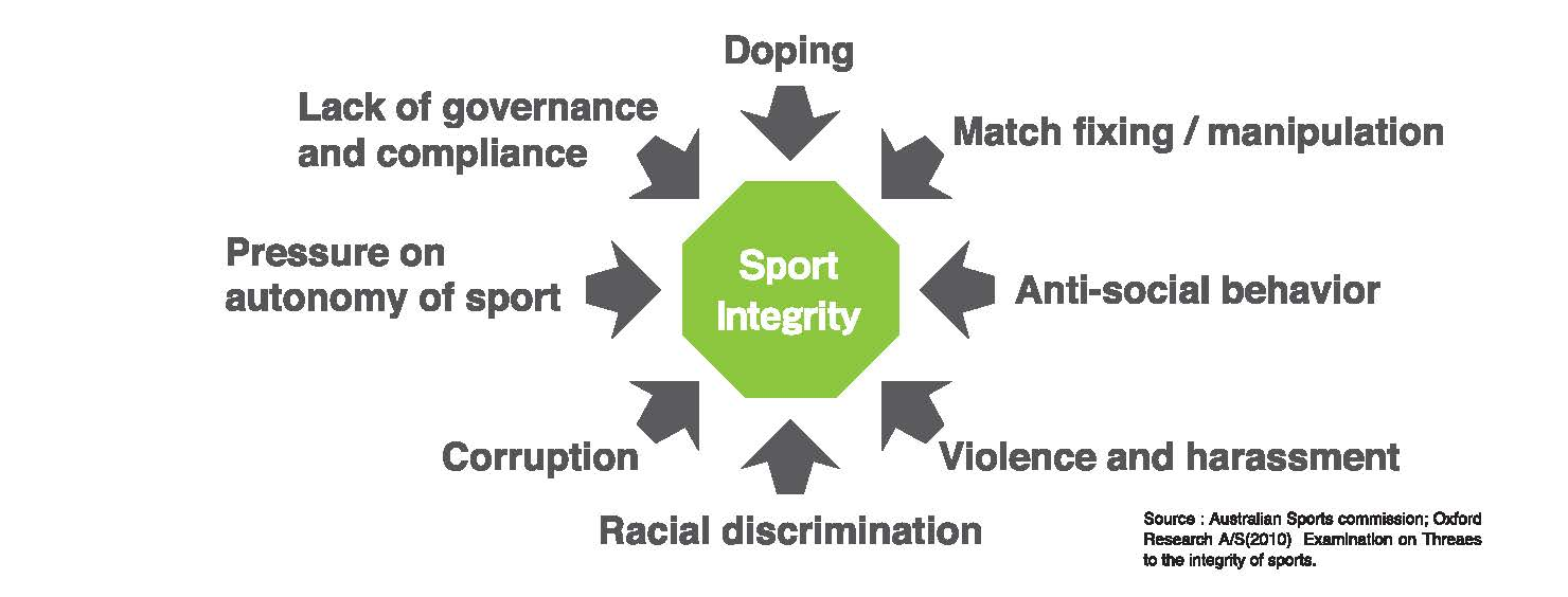 Examination on threaes to the  integrity of sport Doping,Match fixing/manipulation,Anti-social behavior,Violence and harassment,Racial discrimination,Corruption,Pressure on autonomy of sport,Lack of governance and compliance