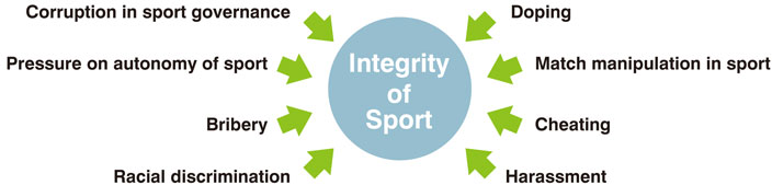 Corruption in sport governance. Pressure on autonomy of sport. Bribery. Racual discrimination. Doping. Match manipulation in sport. Cheating. Harassment.