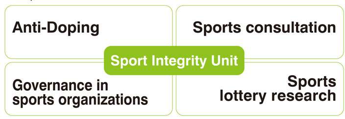 Sports Integrity Unit covers;Anti Doping. Sports consultation. Governance in sports organizations. Spores lottery research.