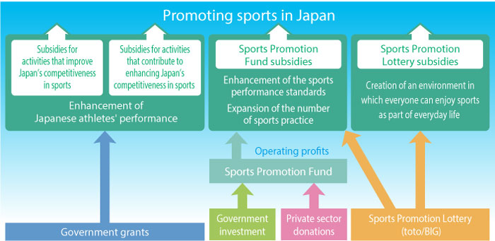 Promoting Sports in Japan