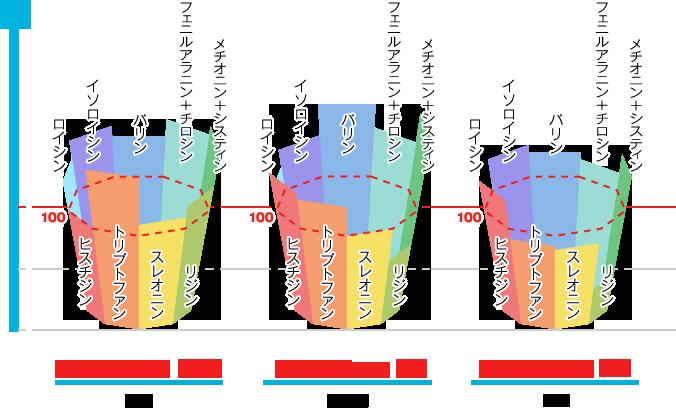 アミノ酸スコアの比較図。鶏卵のアミノ酸スコアは100、精白米のアミノ酸スコアは65、パンのアミノ酸スコアは44